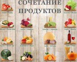 Подбор правильного сочетания продуктов