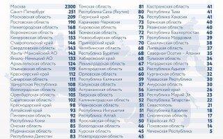 В России за сутки выявили 8232 человека с коронавирусом